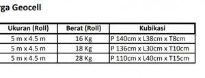 distributor geocell per roll